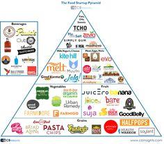 food startup pyramid