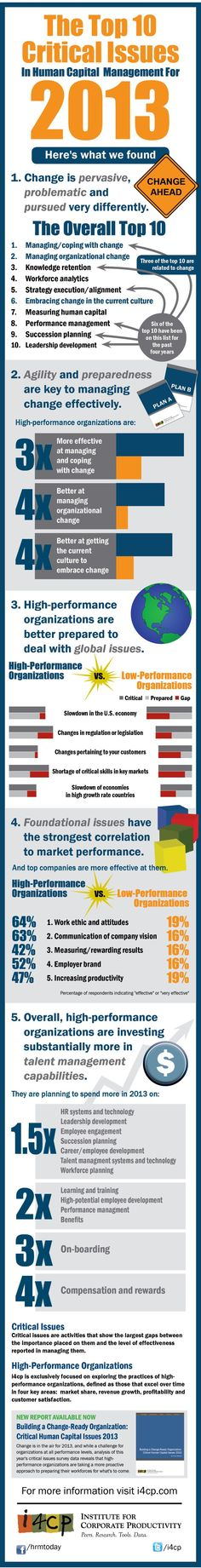 Infographic: Top 10 Critical Human Capital Issues for 2013 - Personal Development, Infographics, Leadership, Knowledge, Social Media, Learning, Business, Blog, Ideas