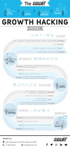 The growth model used by Facebook, Quora & more... #growth #business (scheduled via http://www.tailwindapp.com?utm_source=pinterest&utm_medium=twpin&utm_content=post9315244&utm_campaign=scheduler_attribution)