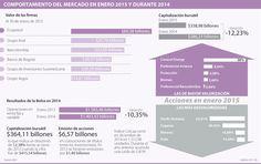 Firmas en Bolsa de Valores de Colombia valen 12,23% menos que hace un año