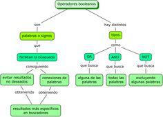 Mapa conceptual: operadores booleanos (individual).