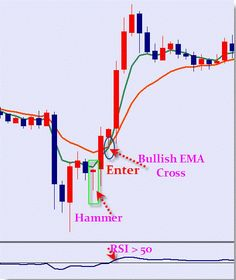 1 minute trend momentum scalping strategy is a classic trading system for the trade on the forex market. Forex Trading Basics, Learn Forex Trading, Forex Trading System, Forex Trading Strategies, Investing In Cryptocurrency, Money Trading, Intraday Trading, Online Trading, Financial Markets