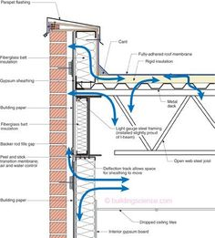 Problem Parapet—This is what I see on a regular basis. Everything is wrong. Air leakage into and out of everything and everywhere. No membrane under the parapet flashing. No air control in either the roof assembly or the wall assembly. No vapor control layer and thermal bridging everywhere.