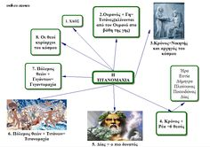 Greek Mythology, Taxi, Projects To Try, Therapy, 1, Teaching, School, Blog, Blogging
