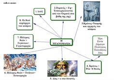 sxolikes...ataxies: ΙΣΤΟΡΙΑ Γ΄ ΤΑΞΗΣ