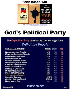 """God's Political Party: Our infidel Founding-Father Thomas Jefferson was recently banned from the curriculum by the Christian Talibans in the """"buckle of the Bible-belt"""", Texas. Do you agree with the party of God?  Click image for results of my poll! """"When religion becomes organized, man ceases to be free. It is not God that is worshipped but the group or authority that claims to speak in His name. Sin becomes disobedience to authority not violation of integrity."""" - Dr. Sarvepalli…"""