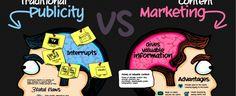 HANGİ İÇERİK MODELLERİ, İŞİNİZDE EN İYİ GERİ DÖNÜŞÜ SAĞLAR? Youtube Vedio, Management Company, Content Marketing, Web Design, Blog, Itu, Infographics, Posts, Watch