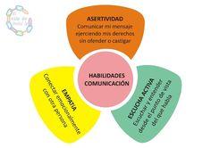 Habilidades comunicación #HabilidadesComunicación #Asertividad #Empatia…