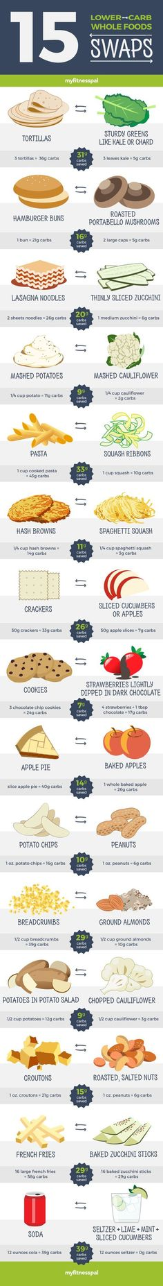 lower carb swaps: