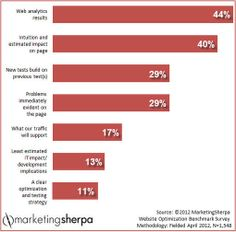 Marketing Research Chart: Determining which tests should be prioritized - Sherpa   #TheMarketingTechAlert