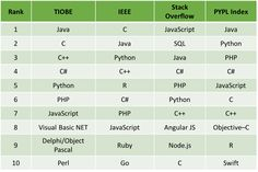 Image result for 2017 programming languages