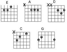 open chords | Guitar Teacher Guitar Chords, Guitar Lessons, Teacher, Sheet Music, Professor, Teachers, Guitar Chord