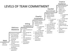 Levels of team commitment The image above is another great tool and visual to help your team grasp the level of commitment needed for success. Our tight ends coach, Pete Peterson shared this with … Le Management, Change Management, Business Management, Business Planning, Management Styles, Leadership Development, Professional Development, Self Development, Professional Services
