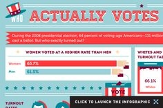 Who Actually Votes in America? (Infographic)