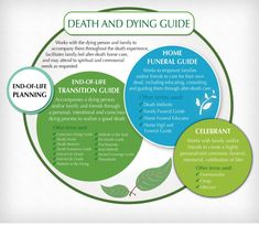 Great info-graphic clarifies terminology in the home funeral world.