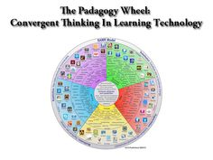 The Big Picture Of Education Technology: The Padagogy Wheel