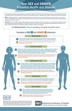 See examples of how sex and gender influence health in this infographic http://1.usa.gov/1F2alBA from the National Institutes of Health Office of Research on Women's Health! #sexinscience