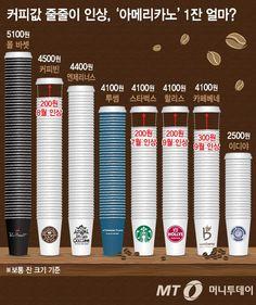 줄줄이 오르는 아메리카노 가격 #커피#아메리카노