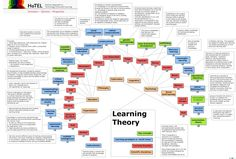 A Great Wheel of All The Learning Theories Teachers Need to Know about - from Educational Technology and Mobile Learning www.educatorstechnology.com