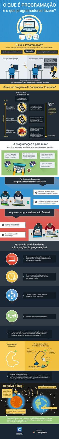 Infográfico: o que é programação e o que fazem programadores?