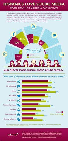 Hispanics love social media