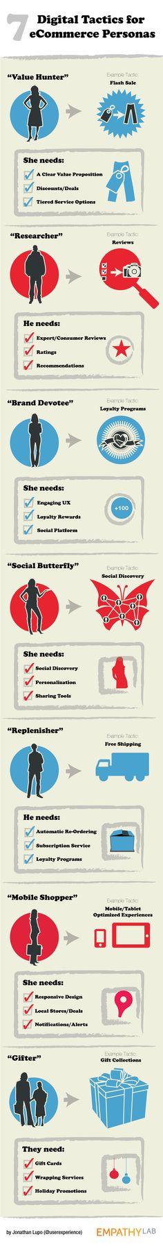 7 Digital Tactics for E-Commerce Personas #infographic