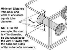 subwoofer box design for 12 inch Car Speaker Box, Subwoofer Box Design, Google, Crates