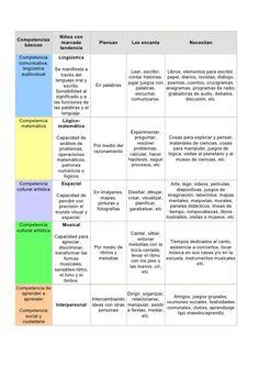 competencias educativas basicas - Buscar con Google