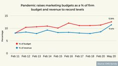 Spend on marketing as a percentage of US companies' overall budgets rose to 12.6% in May, according to the CMO Survey conducted by Duke University's Fuqua School of Business. That is up from 11.3% in January 2020 and the highest it has been in the 10 years of the survey. The previous high was in January 2016, when it reached 12.1%. Us Companies, Duke University, Digital Strategy, Brand Building, January 2016, 10 Years, Digital Marketing, Budgeting, Social Media