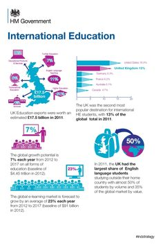 Why the international education sector is important to the UK economy. #Infographic