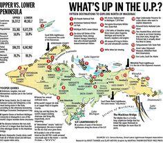 Super cool infographic highlighting facts about Michigan's Upper Peninsula via Free Press. I love this peninsula. Michigan Vacations, Michigan Travel, State Of Michigan, Detroit Michigan, Northern Michigan, Lake Michigan, Detroit Free, Camping Michigan, Arcadia Michigan