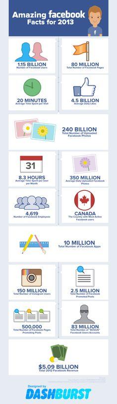 Estadísticas #FaceBook 2013 - Statistiche - #instagram - user - utenti - iscritti - soldi - revenue 2012 - guadagno