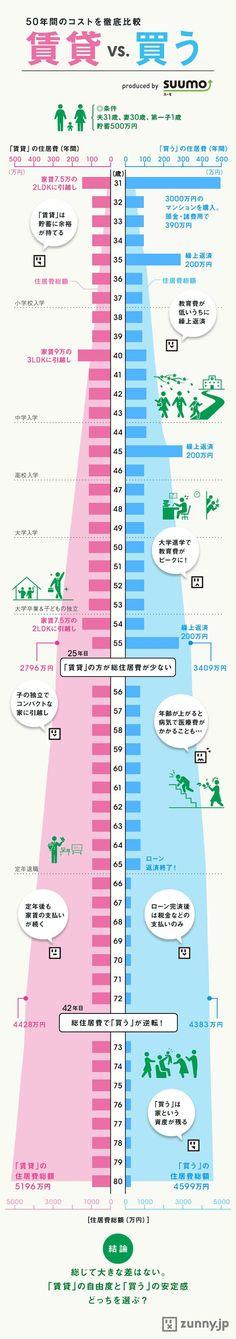 家は買うor借りる? コストとメリットを比較