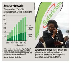 Cell phone subscriber growth