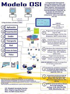 El Modelo OSI - NeoAula
