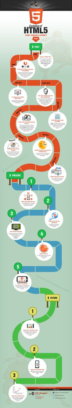 Evoloution of HTML5 Infographic csschopper Evolution of HTML5 through CSS Chopper's Infographic