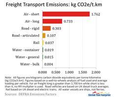 Food transport emissions