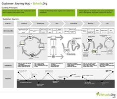 The Essential Guide to Creating an SEO-Friendly Customer Journey -- [Web Marketing] [Customer journey] [Personas] [SEO] #DigitalE45DK #HyperSynectics