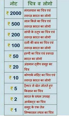 History Discover Best 11 Indian Currency Page 490751690645665191 SkillOfKing. Gernal Knowledge, General Knowledge Facts, Knowledge Quotes, Ias Study Material, Hindi Language Learning, Physical Education Lessons, Learn Hindi, Science Vocabulary, Unique Facts