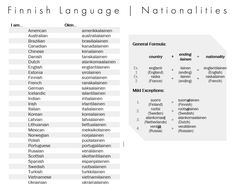 Nationalities | Suomi Finnish Language, Foreign Language, Learn Finnish, Languages Online, Book Worms, Fun Facts, Knowledge, Education, Learning