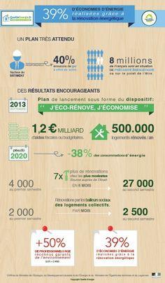 Le premier bilan du plan de rénovation thermique en chiffres (infographie)