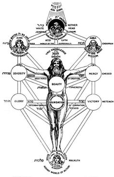 Ancient roots and wisdom - Gnosis - Secrets of the Kabbalah - does someone feel connected to this information?? - Intl. Starseed Network