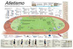 Infografías e información sobre atletismo escolar | La pecera ...