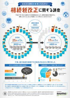 相続税改正に関する調査 2014年11月14日 15:54 infographic.jp - インフォグラフィックス by IOIX  /  infographic.jp
