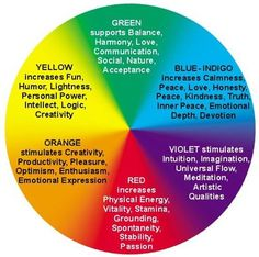 Colors are also energy ~ they can promote healing and shift your emotional state.