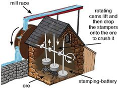 Example of a water wheel driven 'stamping-battery' machine Natural Energy Sources, Old Technology, Water Powers, Pond Design, Water Mill, Le Moulin, Ancient Architecture, Alternative Energy, Science Projects