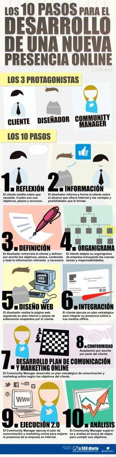 La presencia online es fundamental para empresas, compañías y profesionales. Esta infografía en español nos expone, en diez pasos, como hacerlo realidad.