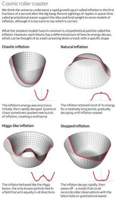 Models of inflation got a big boost last week with the announcement of the first sighting of primordial gravitational waves.