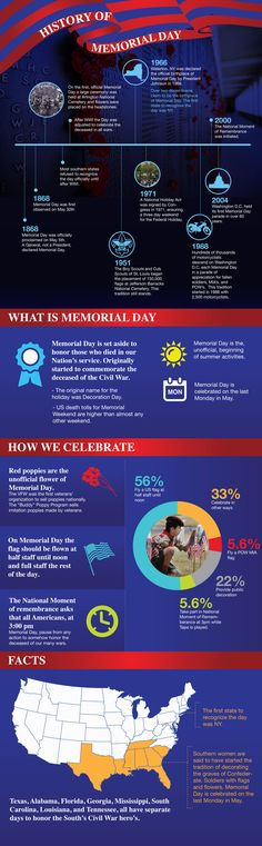 The History and Beginnings of Memorial Day in the United States