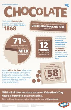 Indulge in chocolate this Valentine's Day! [INFOGRAPHIC]